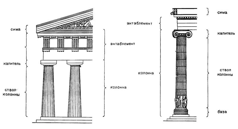 Ордеры колонн и капителей: дорический, ионический, коринфский