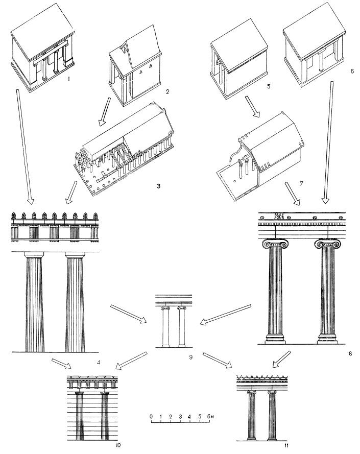 Схема происхождения ордеров и